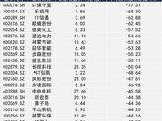 乐视网等超跌股掀起涨停潮 但绩优超跌的股票只这16只
