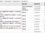 IDG旗下公司称要增持这只股10%,真相可能是害怕信托爆仓闪崩!