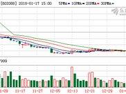 元成股份年报预增60%-80%