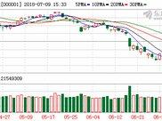 小米集团盘中大涨超10%,1分钟在线开通港股账户,90天免佣轻松投