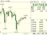 人民币小幅收跌,美联储利率决议前市场无意选边站