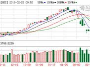 香港恒生指数开盘下跌1.1%
