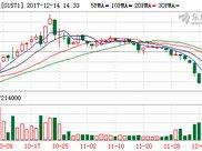 信邦控股股价飙升12% 此前连续2日跳水近9%