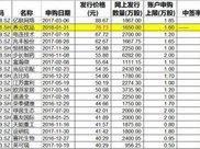 3万股民发财梦破灭,A股最贵IPO创造两天开板纪录