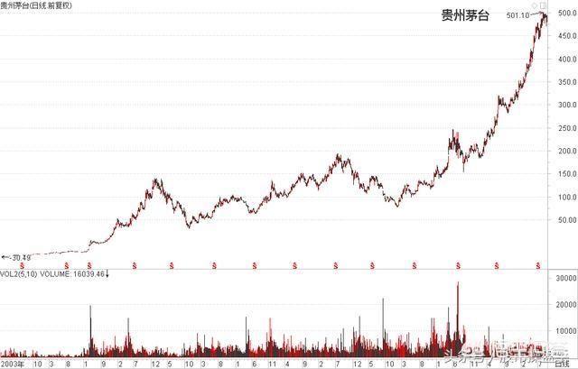 为什么要敢于买入创历史新高的股票?