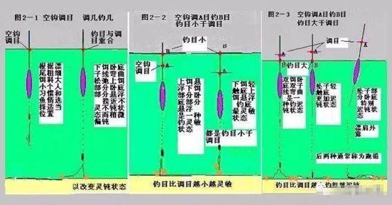 图解钓鱼浮漂的几种调钓方法