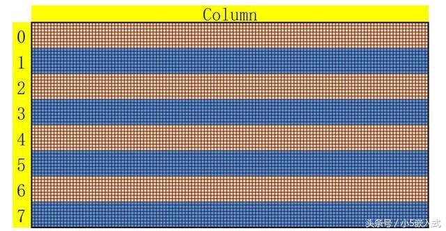 stm32|12864 点阵液晶显示原理