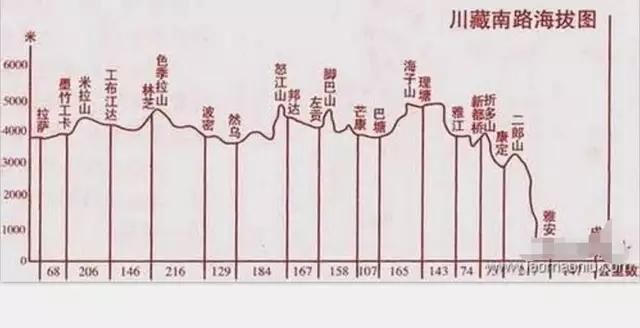 """川藏铁路线路""""八起八伏"""",累计爬升高度超过14000米,相当于最复杂最"""