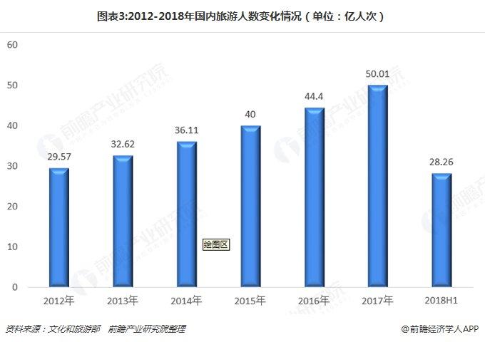 旅游大数据:2018年出境游人数1.5亿人次 来华