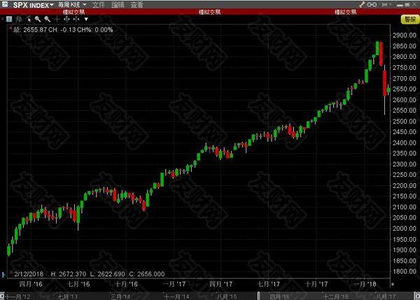 企业大量回购股票 或为美国股市反弹增添动能