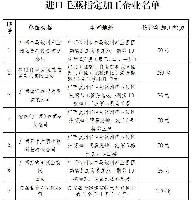 海关总署公布最新的进口毛燕指定加工企业名单,广西有5家!