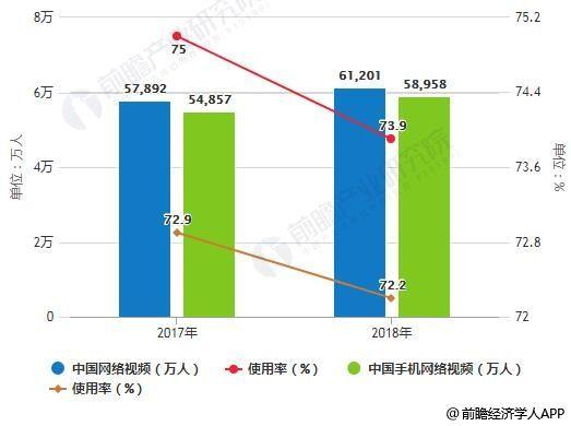 2019年中国短视频行业市场分析:5G技术带来新发展机遇多方合力努力破解侵权问题