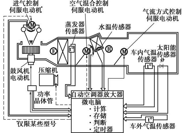 以全自动汽车空调控制器为例,介绍汽车空调控制器工作