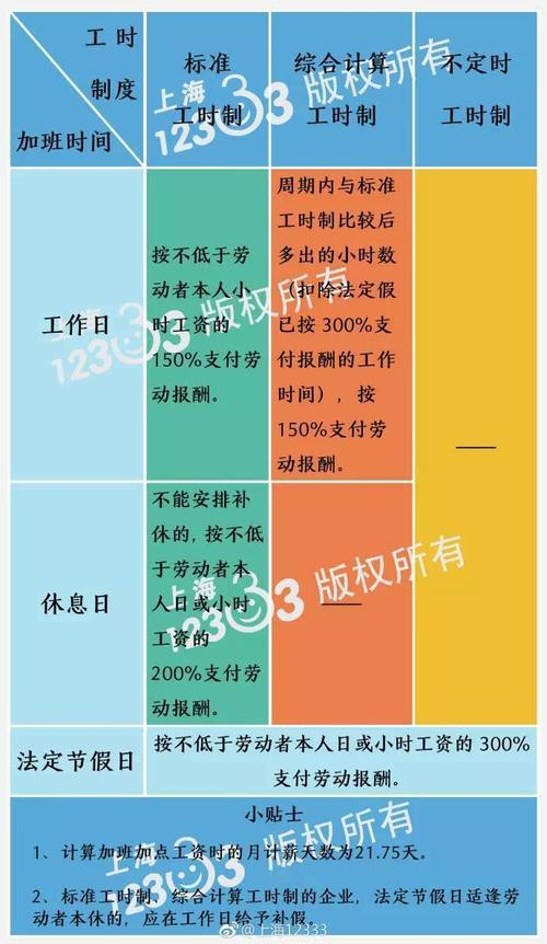 上海加班工资基数_五一长假的加班费是多少?官方公告:三倍或两倍的工资 - 随意 ...