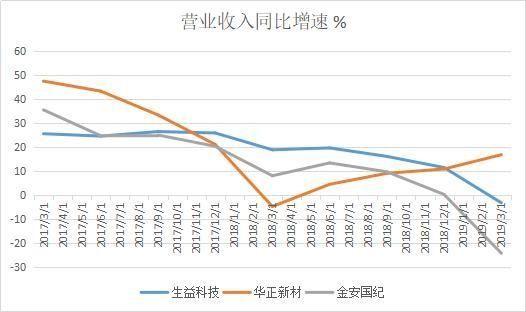 生益科技、華正新材財務數據對比
