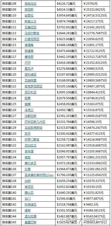 台湾gdp总量_台湾身份证图片