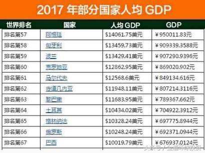 国际货币基金组织预测2018年中国人均GDP可