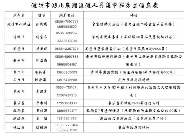 从湖北省来的人员需要做些啥?潍坊发出温馨提示人员健康