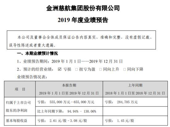 金洲慈航2019年度预计亏损55.5亿元–65.5亿元 同比下降95%-130%