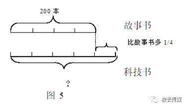 画小学分数混合运算应用题线段图 --两类三步四情况法