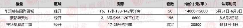 【今日认筹】长沙3项目认筹中 星沙6字头新品倒挂近3000!