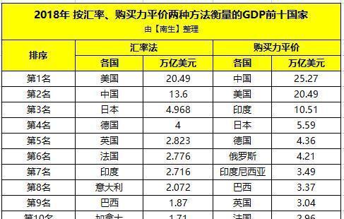 日本经济总量购买力_日本经济