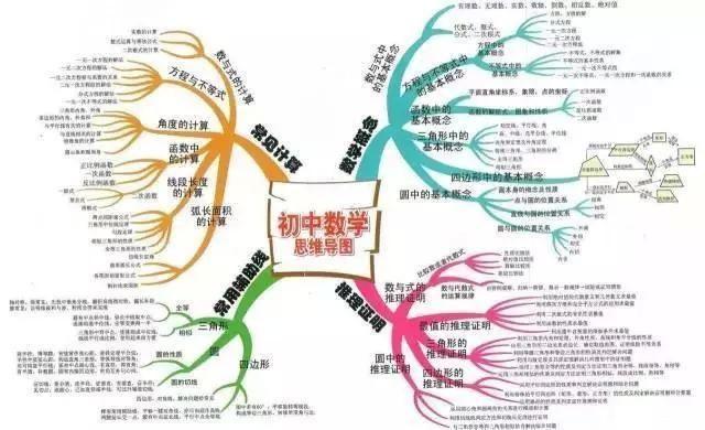 清华学霸总结的全面孩子初中知识点,快为初中康康英语数学图片图片