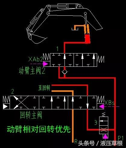 挖机上的一些优先回路介绍