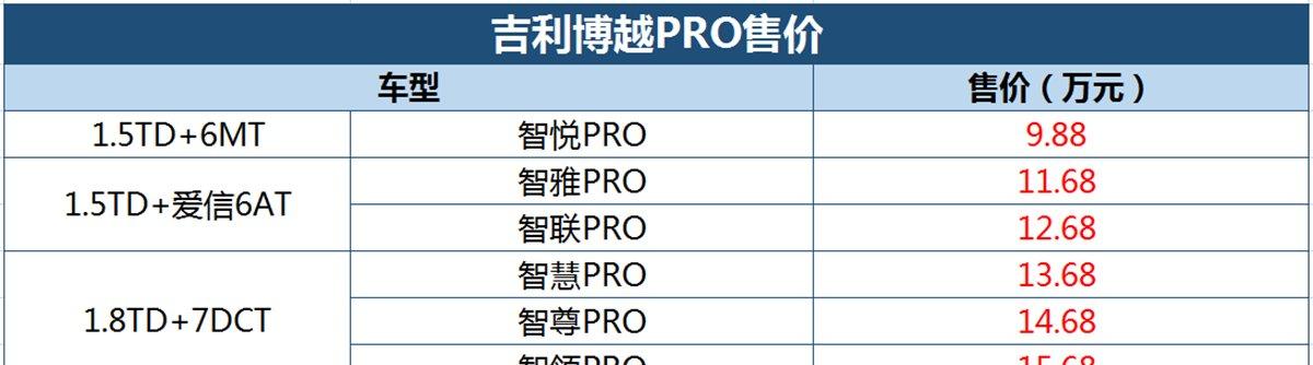 吉利博越PRO开启预售 预售价9.88