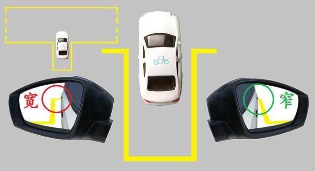 汽车的后视镜是属于凸面镜的一种,所以我们看线平衡的时候是前宽后窄