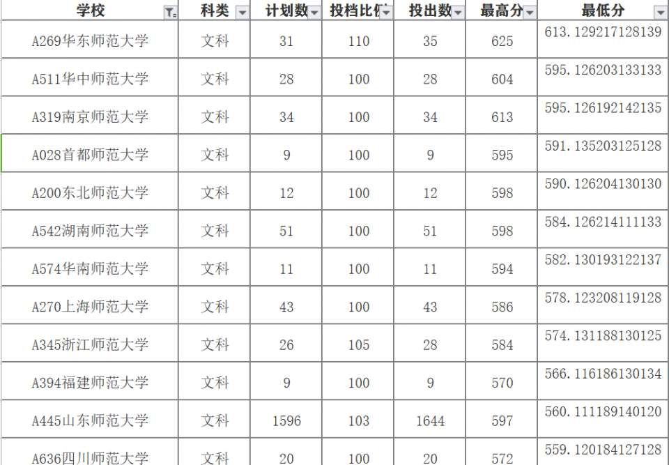 2018年山东高考文科生报考师范大学录取分数