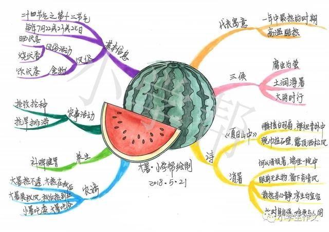 原创手绘12节气思维导图(小学生必知知识)