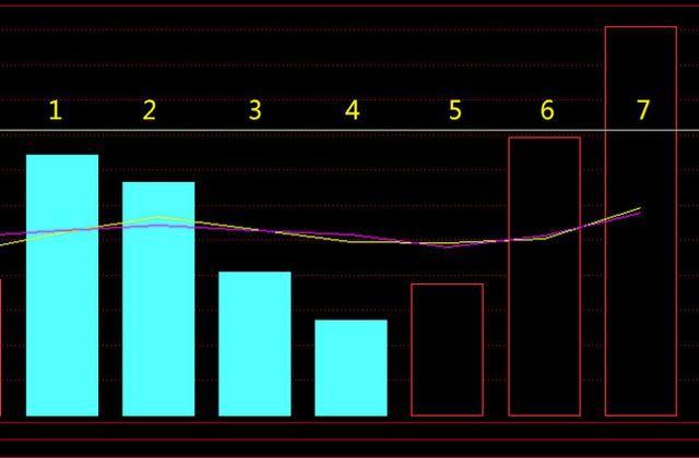 巧用成交量组合,捕捉起爆强势股!配合均线成功率更高