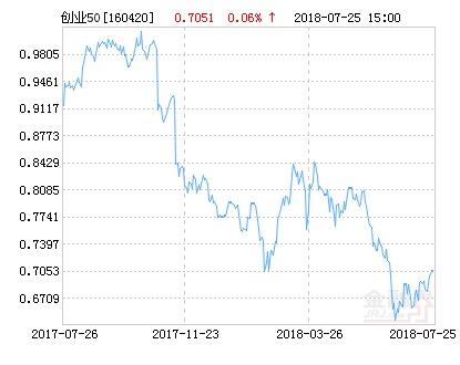 华安创业板50指数分级净值下跌1.80% 请保持