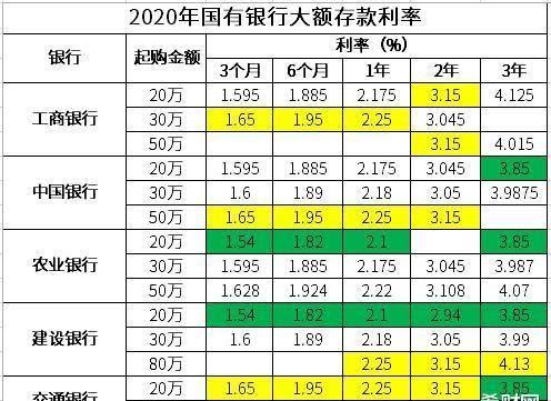 进入2020年以后,存款利率有没有降?现在国有银行的利率是多少