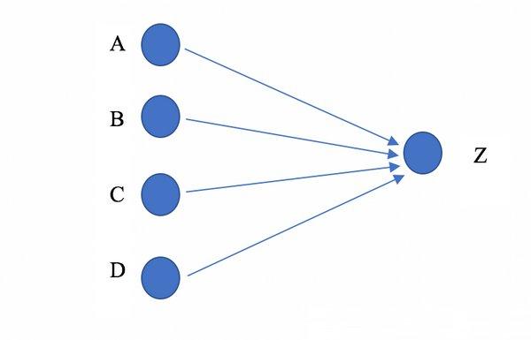 例如,在处理图像时,输入节点将是特定图像格式的像素.