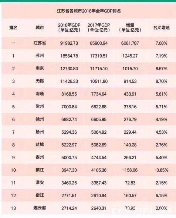 江苏2021各县市gdp排名_江苏无锡网红景点排名