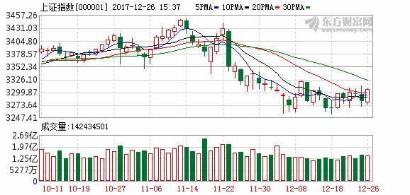 沪指震荡走高重返3300点 深市股指先后翻红