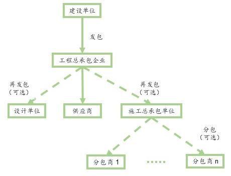 (图二 工程总承包项目模式,以epc为例)