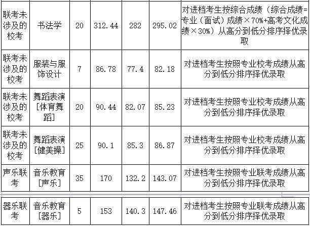 2018年河北师范大学艺术类录取分数线