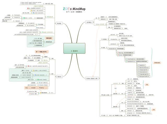 数学运算 & 数据结构