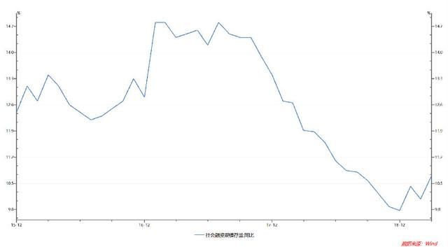 m2减gdp_黄奇帆 过度紧缩的去杠杆非常糟糕,会造成严重的经济箫条