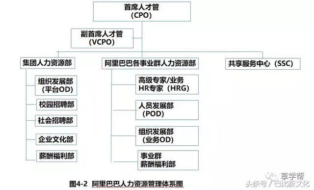 hr 三大支柱人力资源管理转型升级与实践创新(上)