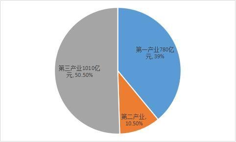 图表一,龙虾产业结构(单位:亿元,%) (二)龙虾养殖与消费量趋于平衡