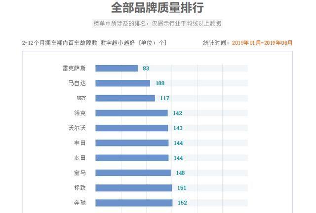 中国制造自当强悍!WEY品牌作为最强代表比肩雷克萨斯