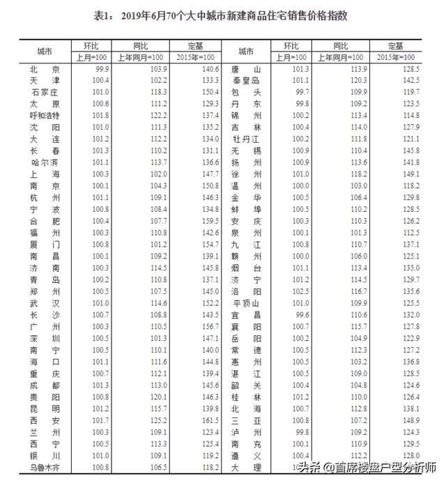 6月份70城楼市数据出炉:仅5城房价下跌,其余65城环比微涨0.8%