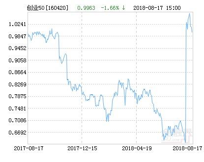 华安创业板50指数分级净值下跌1.66% 请保持