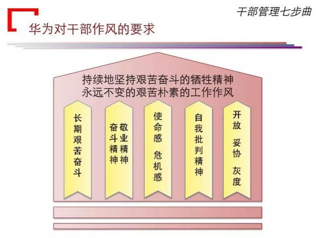 华为干部管理流程七步曲,全套ppt(值得收藏版)