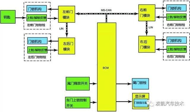 科技 正文  ■ 图中2所示为乘员侧车门控制模块,简称为pdm.图片