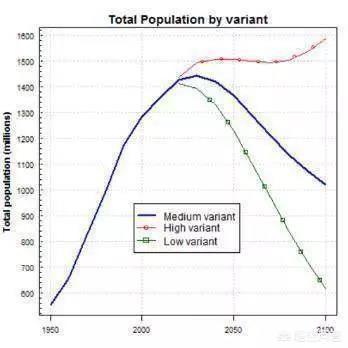 2050年中国人口预测_2050年中国有多少人
